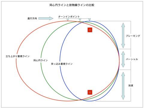 2本パイロンの同心円ラインと放物線ラインの比較