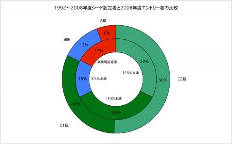 1992年-2008年シード認定者と2008年エントリー者比較