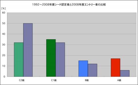 シード認定者とエントリーsyあの棒グラフ比較